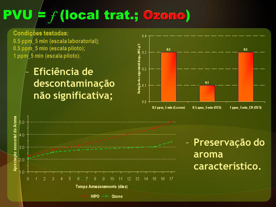PVU = f (local trat.; Ozono)