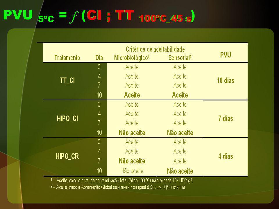 01-04-2017 PVU 5ºC = f (CI ; TT 100ºC_45 s) CI ; TT 100ºC_45 s