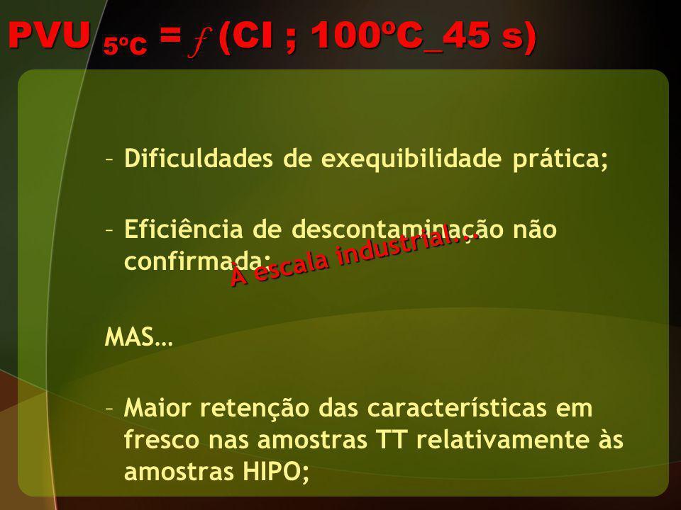 PVU 5ºC = f (CI ; 100ºC_45 s) Dificuldades de exequibilidade prática;