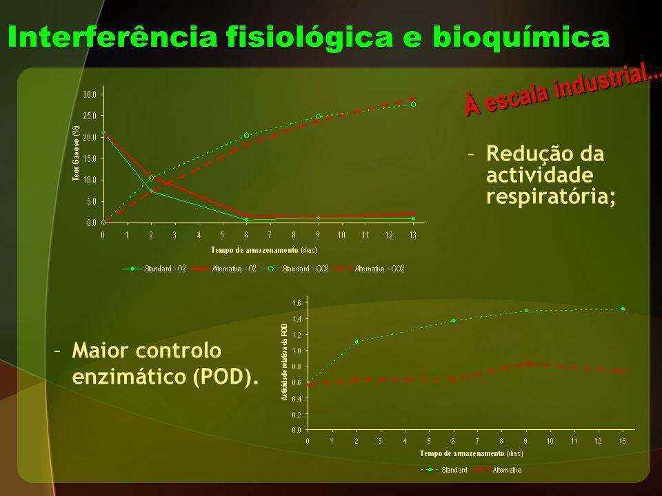 Interferência fisiológica e bioquímica