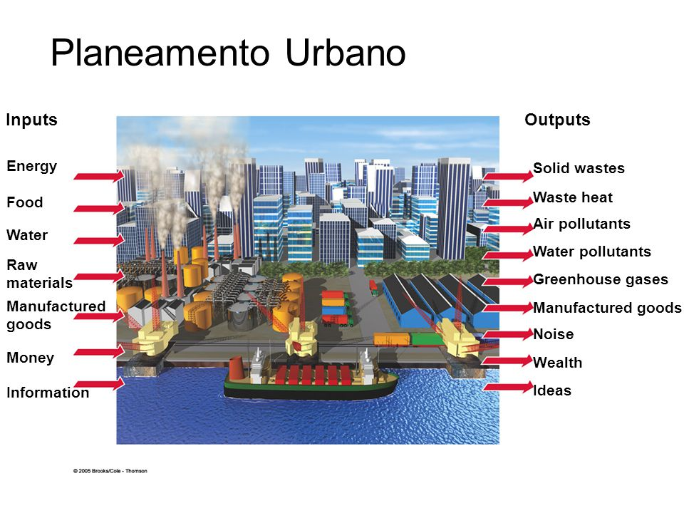 Planeamento Urbano Inputs Outputs Energy Solid wastes Waste heat Food