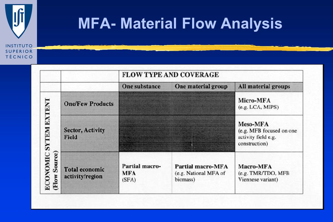 MFA- Material Flow Analysis