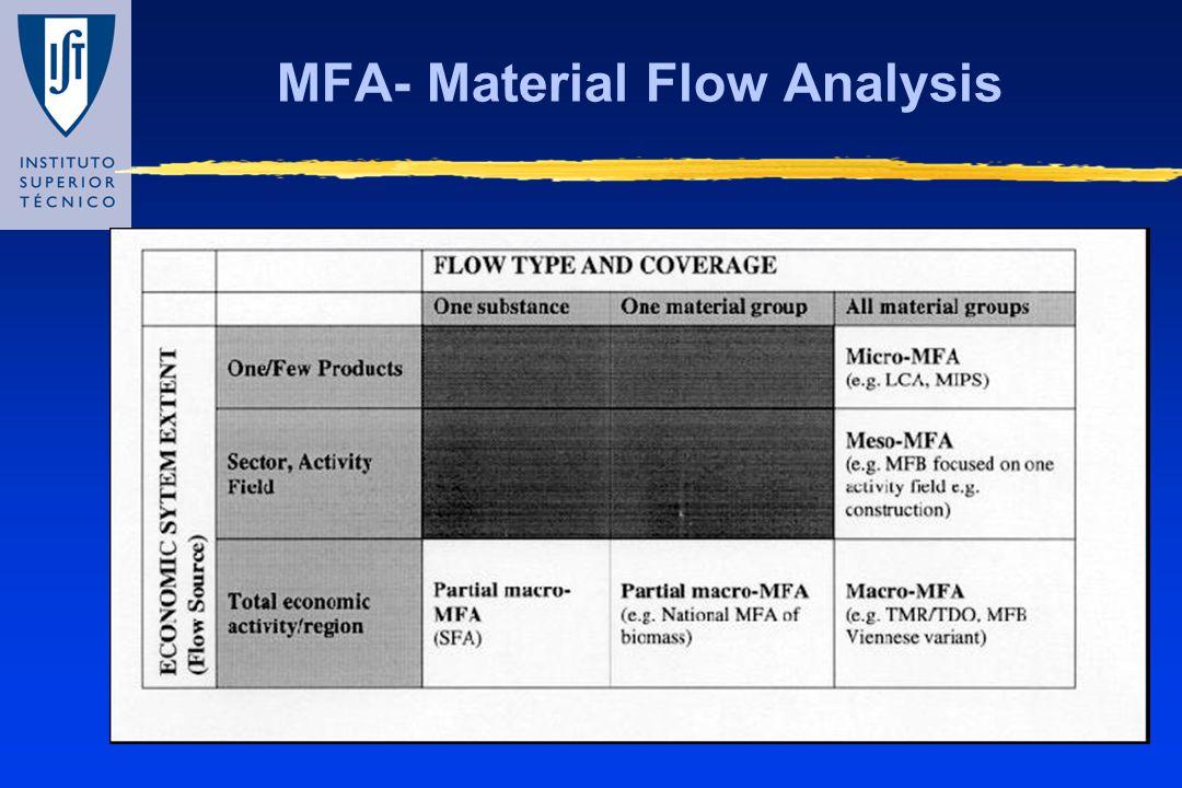 MFA- Material Flow Analysis