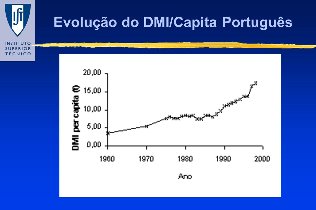 Evolução do DMI/Capita Português