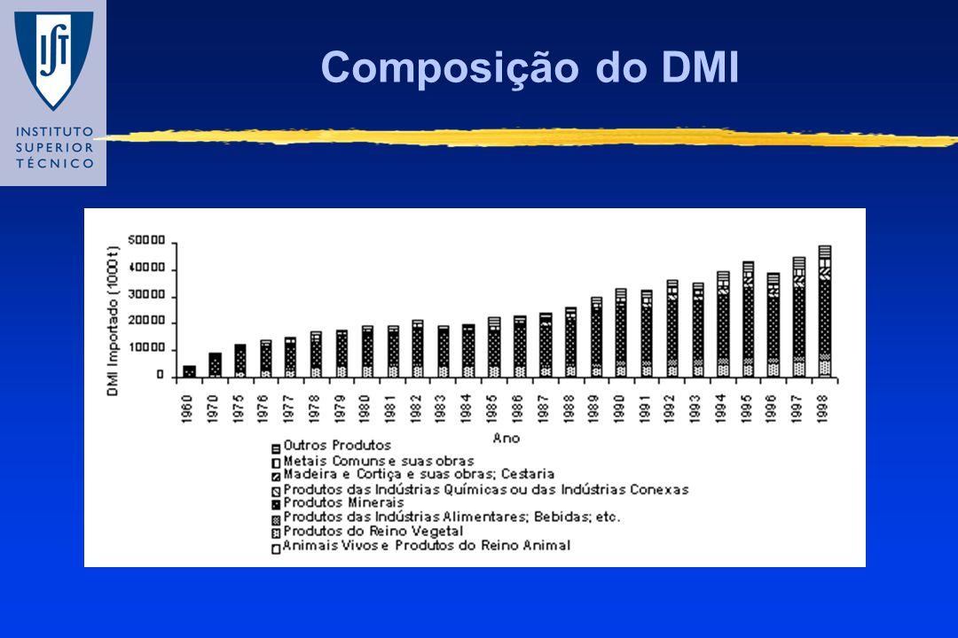 Composição do DMI