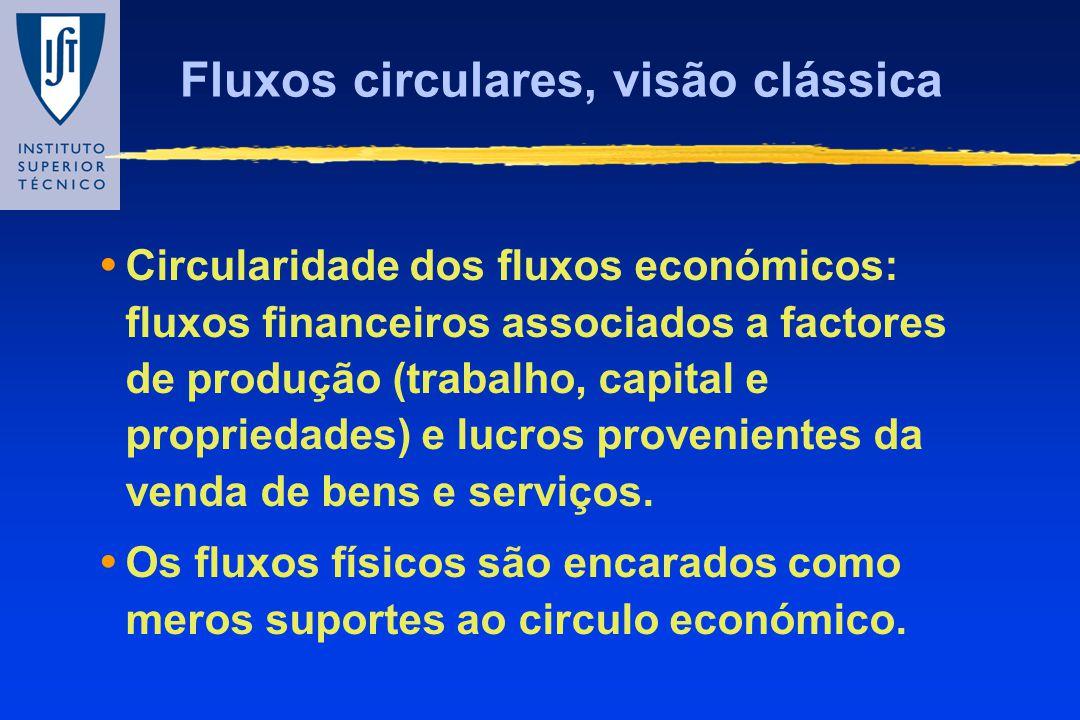 Fluxos circulares, visão clássica