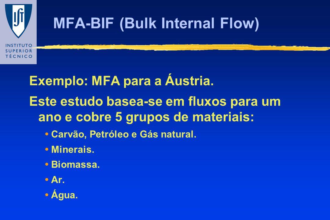MFA-BIF (Bulk Internal Flow)