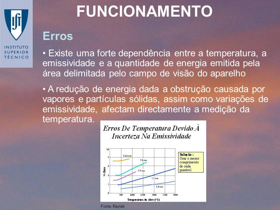 FUNCIONAMENTO Erros.