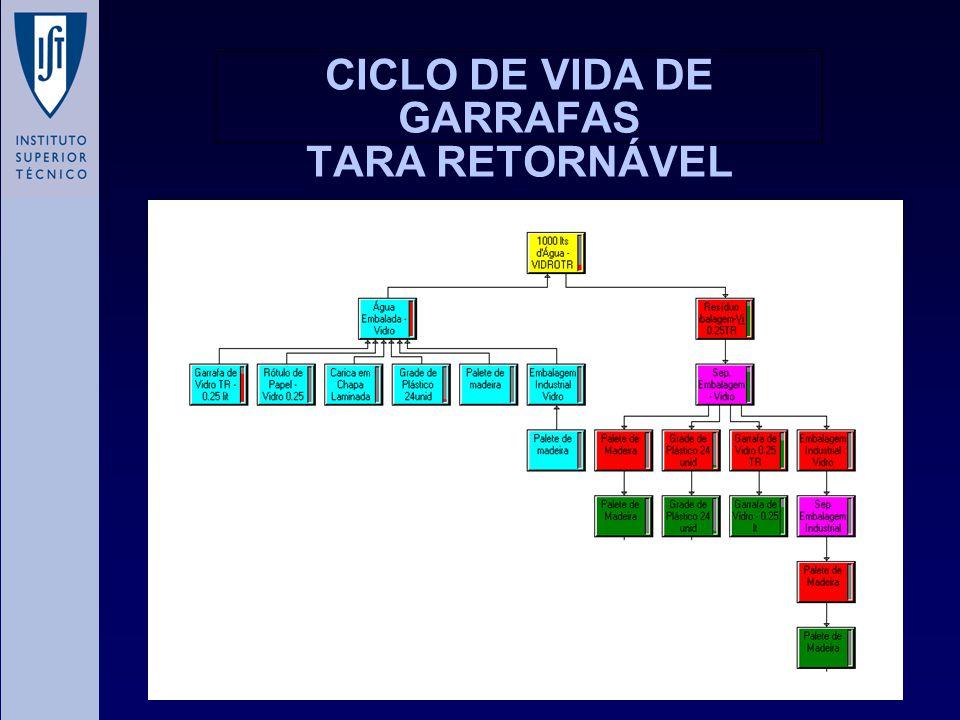 CICLO DE VIDA DE GARRAFAS TARA RETORNÁVEL