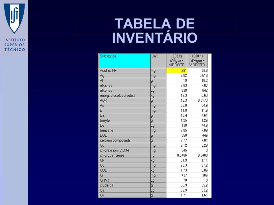 TABELA DE INVENTÁRIO