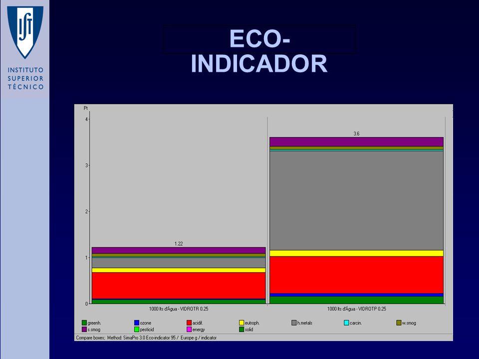 ECO-INDICADOR