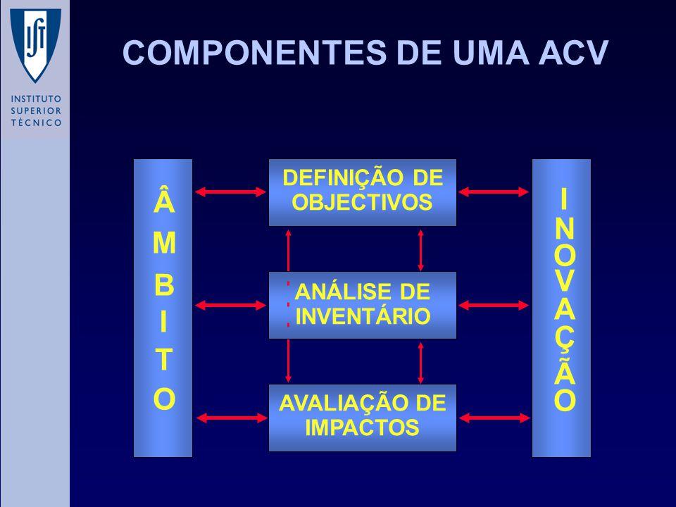 COMPONENTES DE UMA ACV I Â N M O V B A I Ç T Ã O DEFINIÇÃO DE