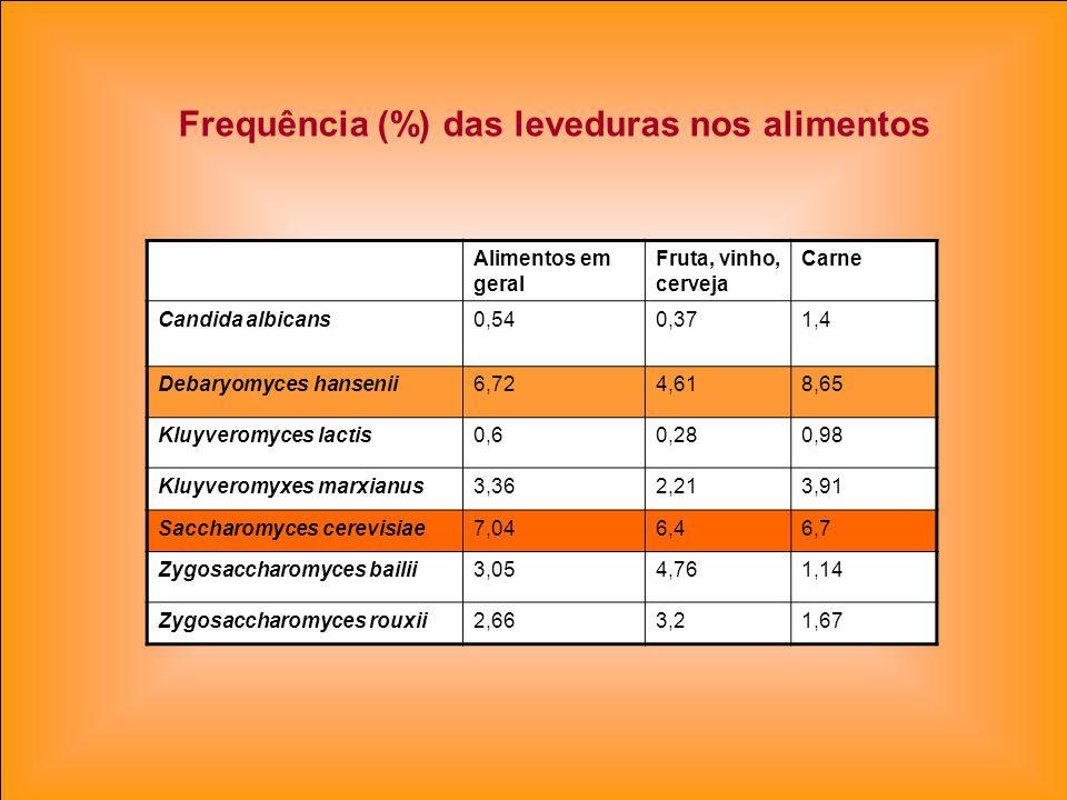 Frequência (%) das leveduras nos alimentos