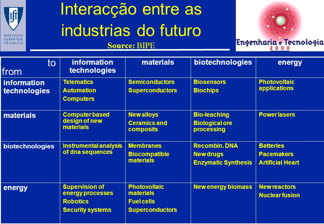 Interacção entre as industrias do futuro Source: BIPE