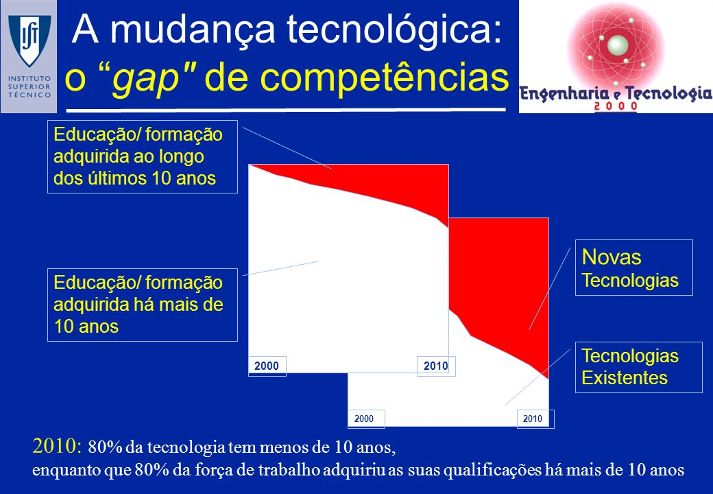 A mudança tecnológica: o gap de competências