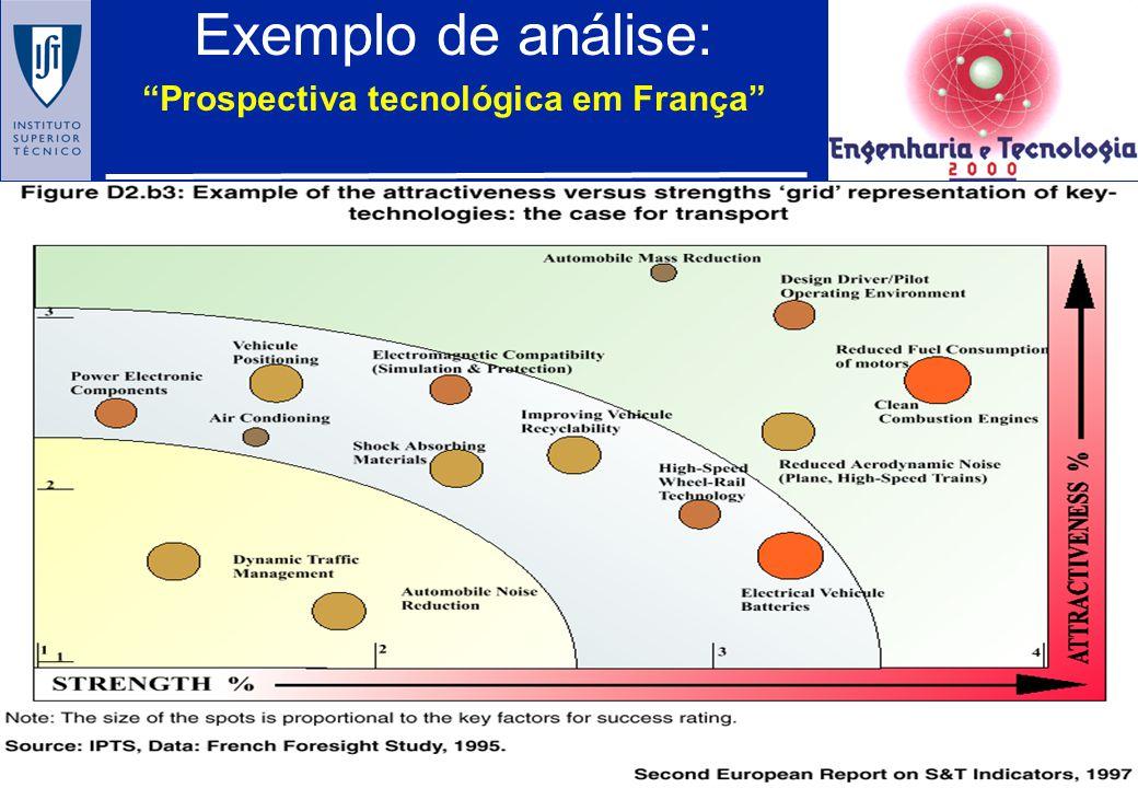 Prospectiva tecnológica em França
