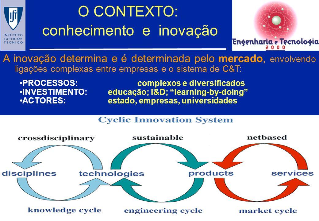 O CONTEXTO: conhecimento e inovação