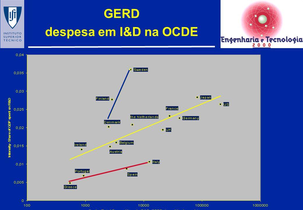 GERD despesa em I&D na OCDE