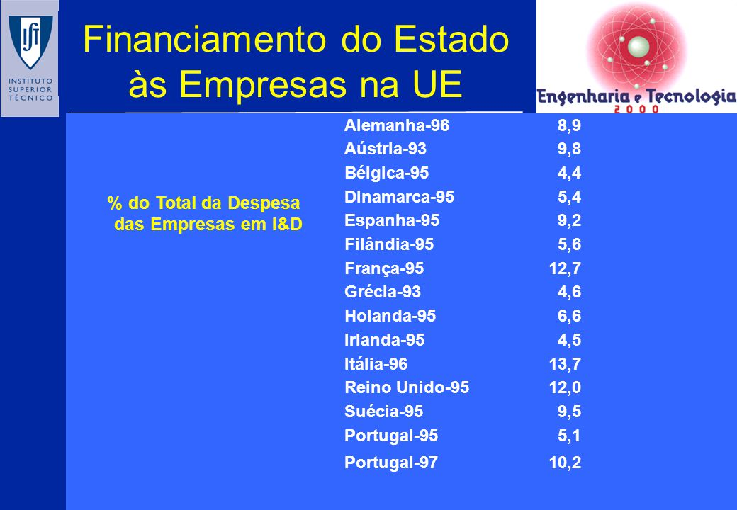 Financiamento do Estado às Empresas na UE