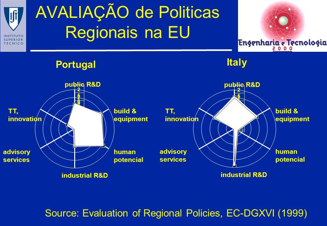 AVALIAÇÃO de Politicas Regionais na EU