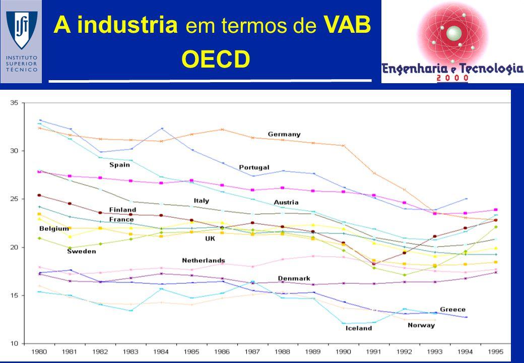 A industria em termos de VAB
