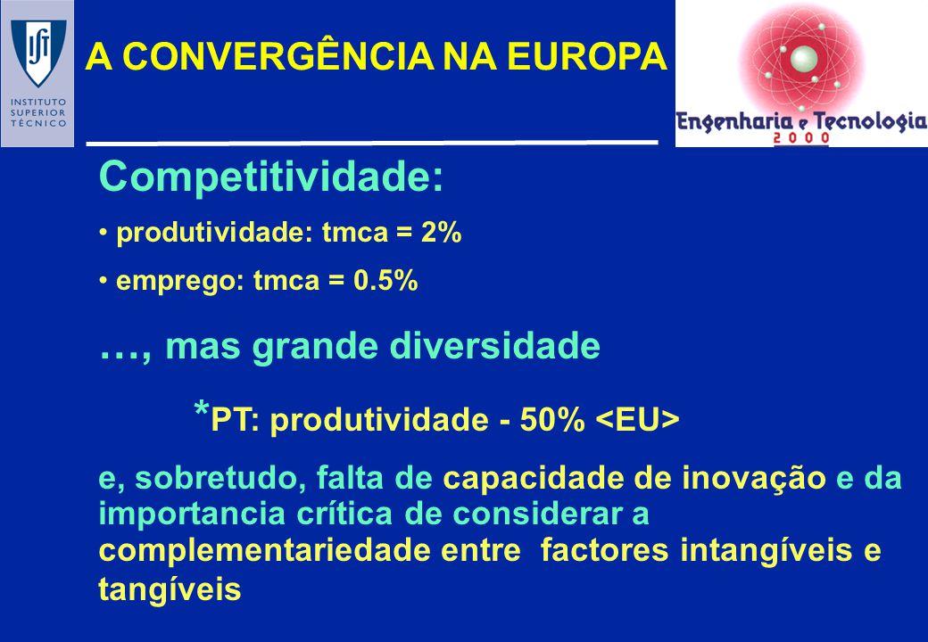 …, mas grande diversidade *PT: produtividade - 50% <EU>