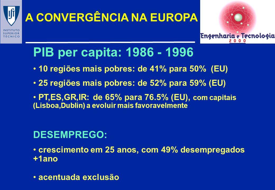 PIB per capita: 1986 - 1996 A CONVERGÊNCIA NA EUROPA DESEMPREGO:
