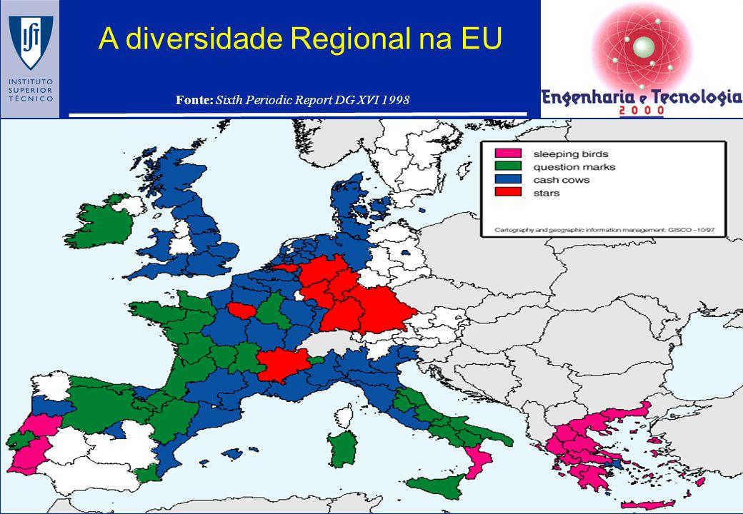 A diversidade Regional na EU
