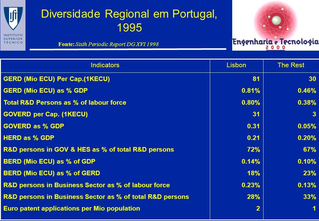 Diversidade Regional em Portugal, 1995