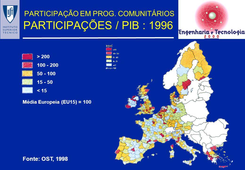 PARTICIPAÇÃO EM PROG. COMUNITÁRIOS PARTICIPAÇÕES / PIB : 1996