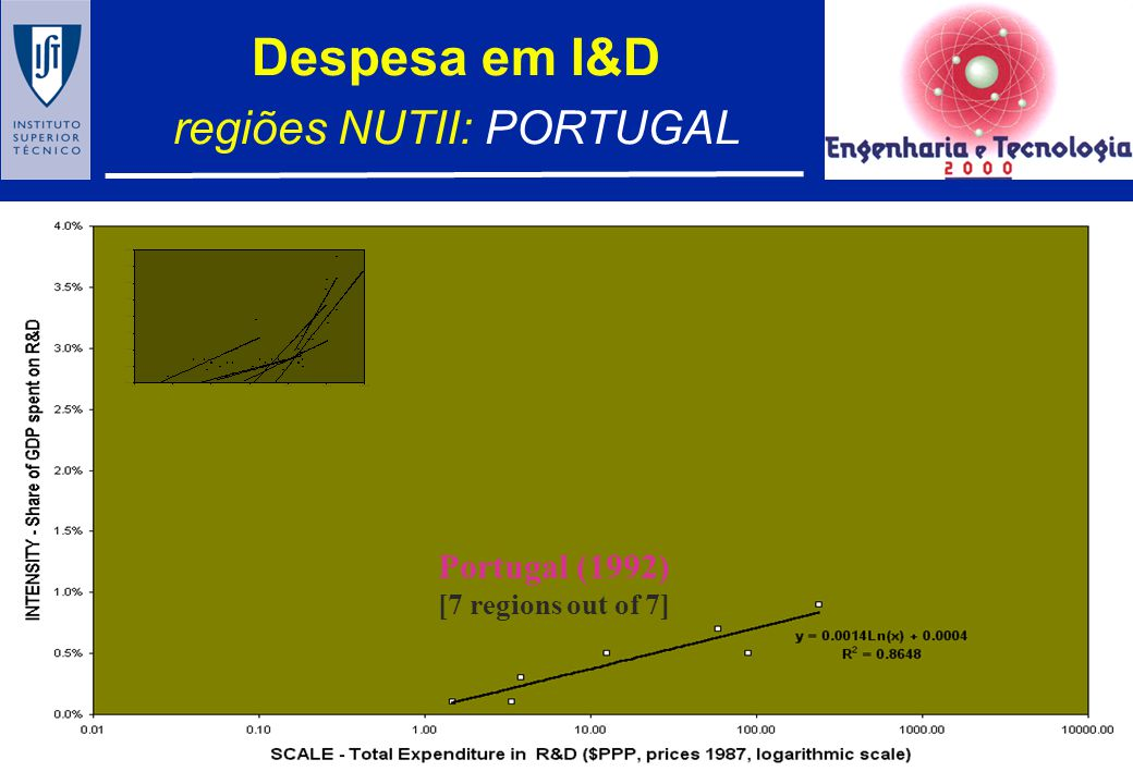 regiões NUTII: PORTUGAL