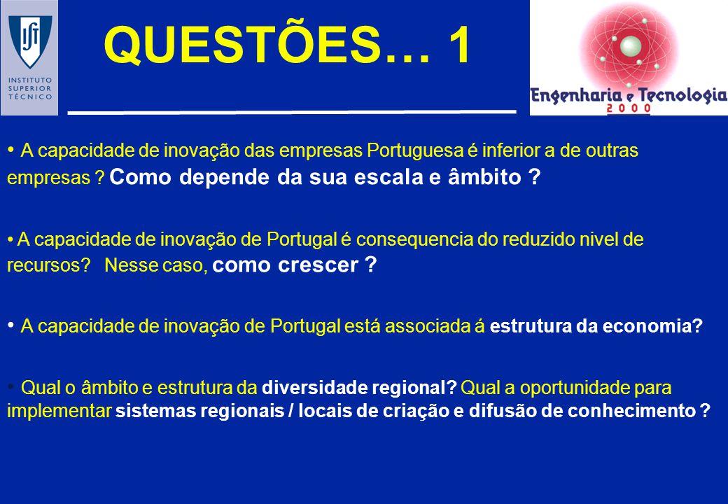 QUESTÕES… 1 A capacidade de inovação das empresas Portuguesa é inferior a de outras empresas Como depende da sua escala e âmbito