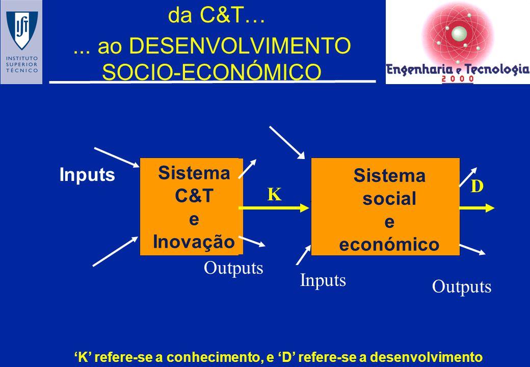 da C&T… ... ao DESENVOLVIMENTO SOCIO-ECONÓMICO