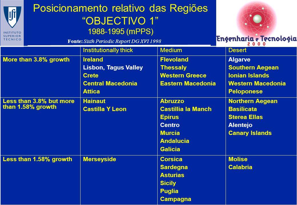 Posicionamento relativo das Regiões OBJECTIVO 1 1988-1995 (mPPS)