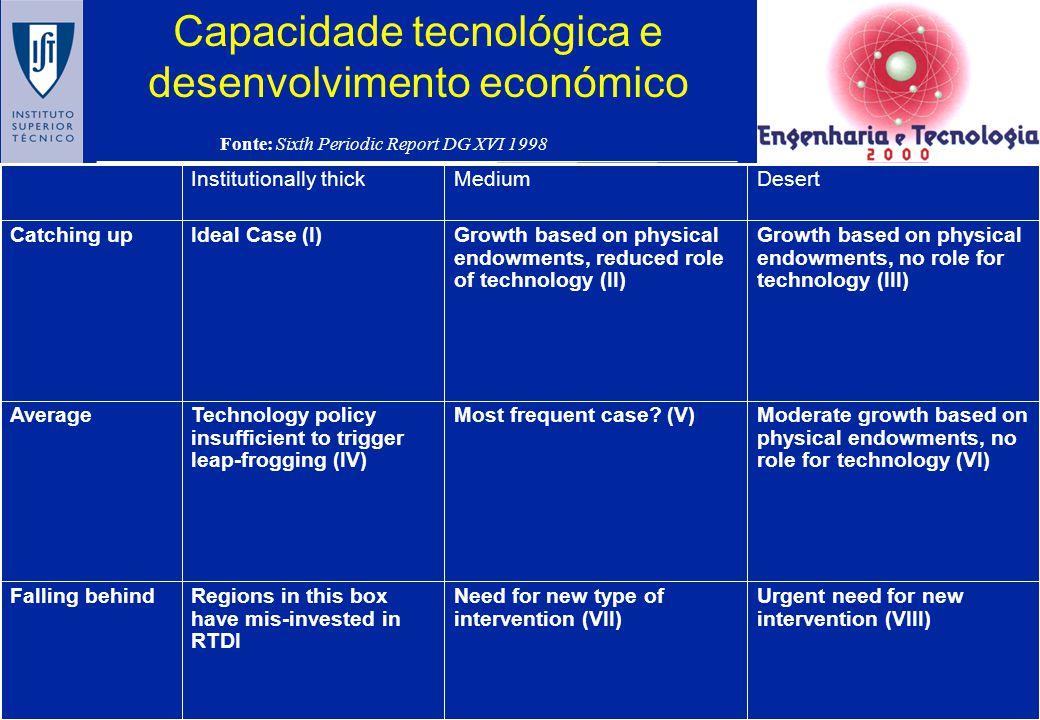 Capacidade tecnológica e desenvolvimento económico