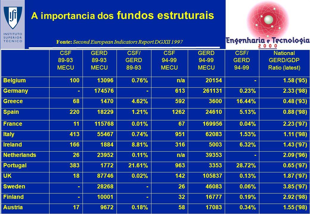 A importancia dos fundos estruturais