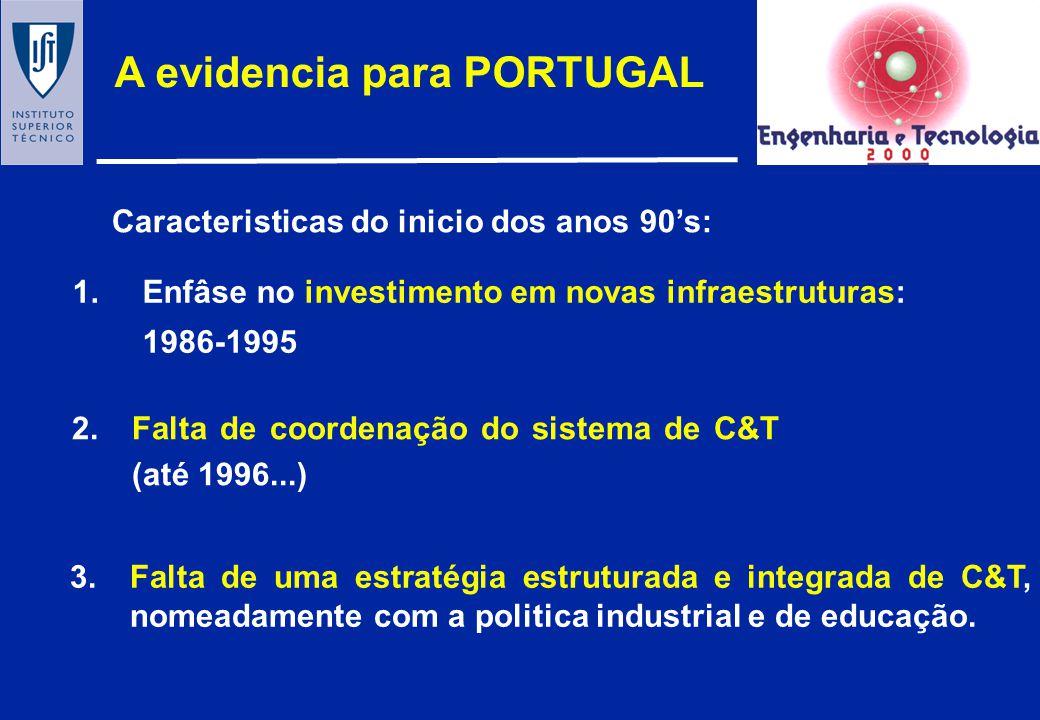 A evidencia para PORTUGAL