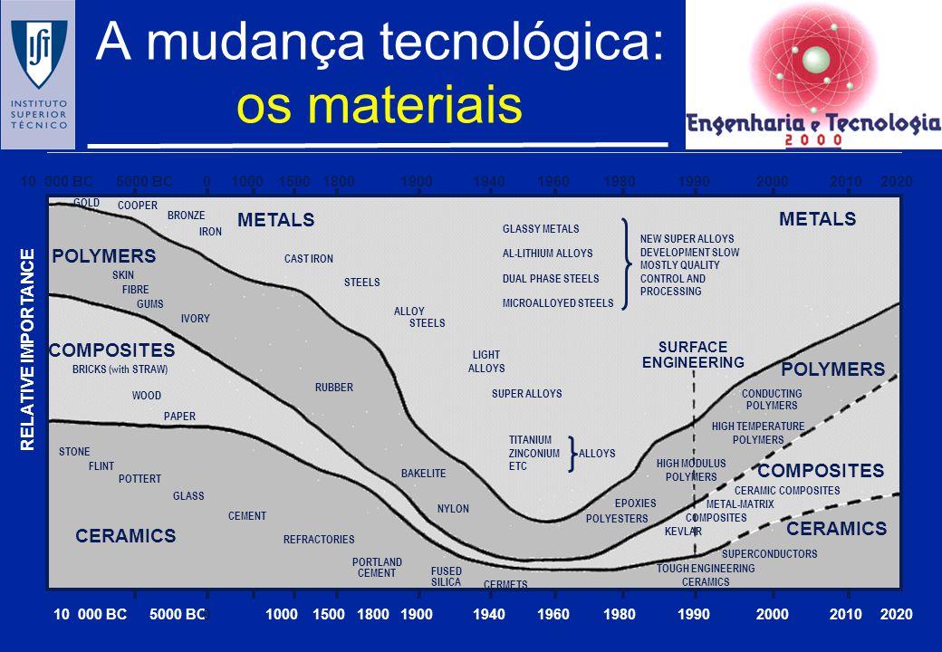 A mudança tecnológica: os materiais