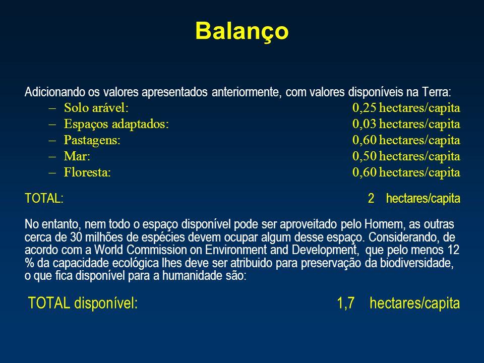 Balanço Adicionando os valores apresentados anteriormente, com valores disponíveis na Terra: Solo arável: 0,25 hectares/capita.