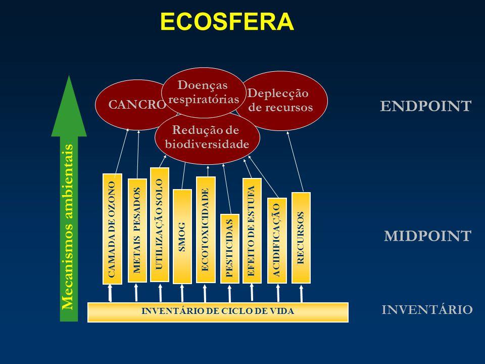 Doenças respiratórias INVENTÁRIO DE CICLO DE VIDA