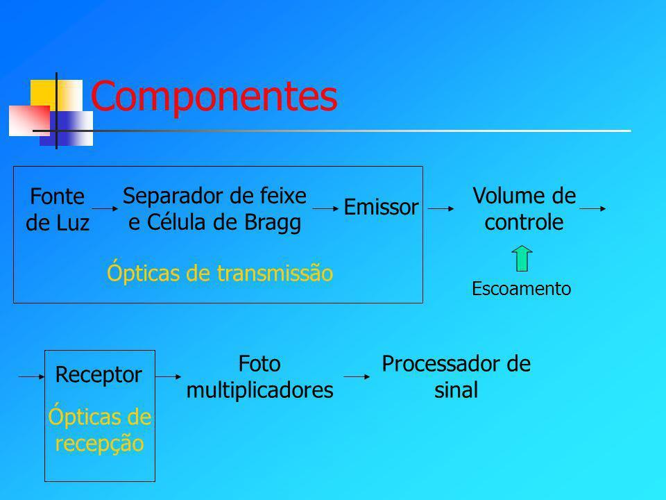 Componentes Fonte de Luz Separador de feixe e Célula de Bragg