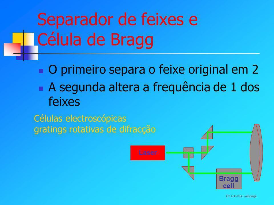 Separador de feixes e Célula de Bragg