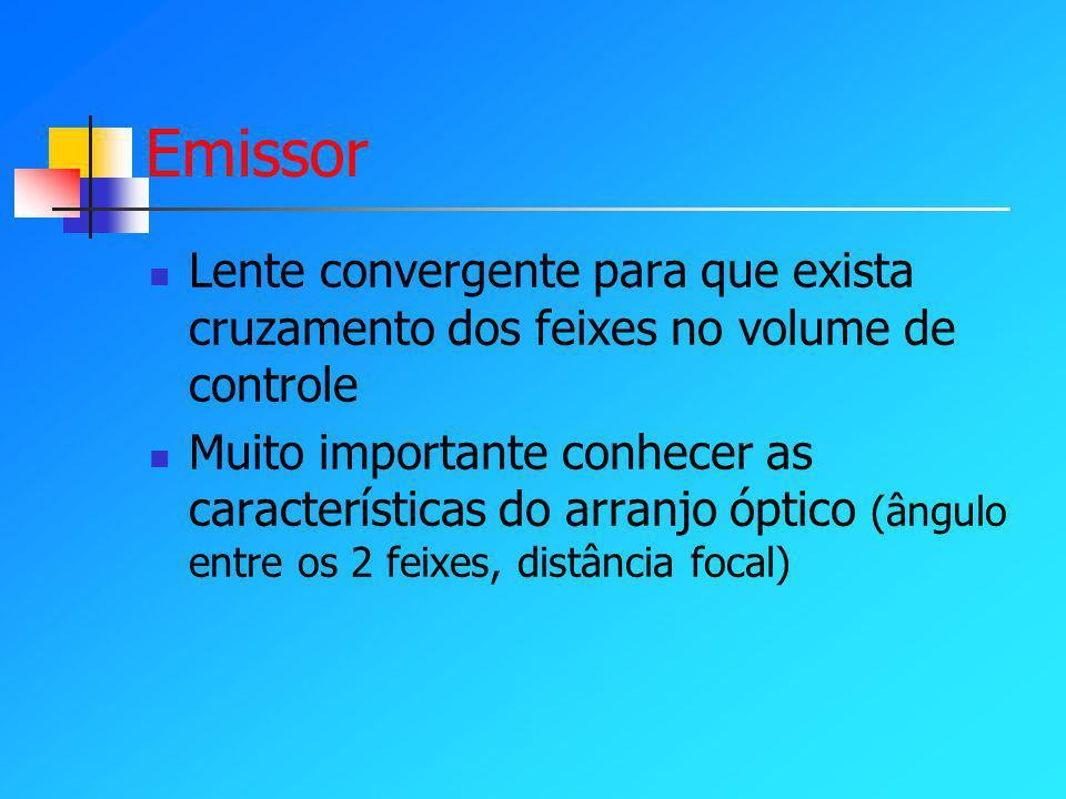 Emissor Lente convergente para que exista cruzamento dos feixes no volume de controle.