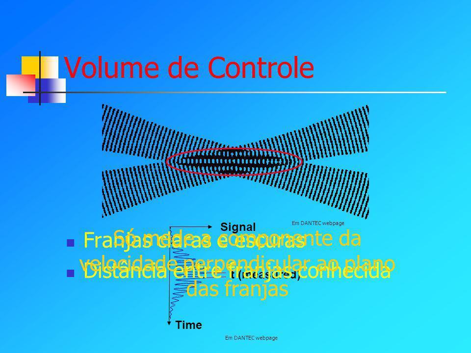 Só mede a componente da velocidade perpendicular ao plano das franjas