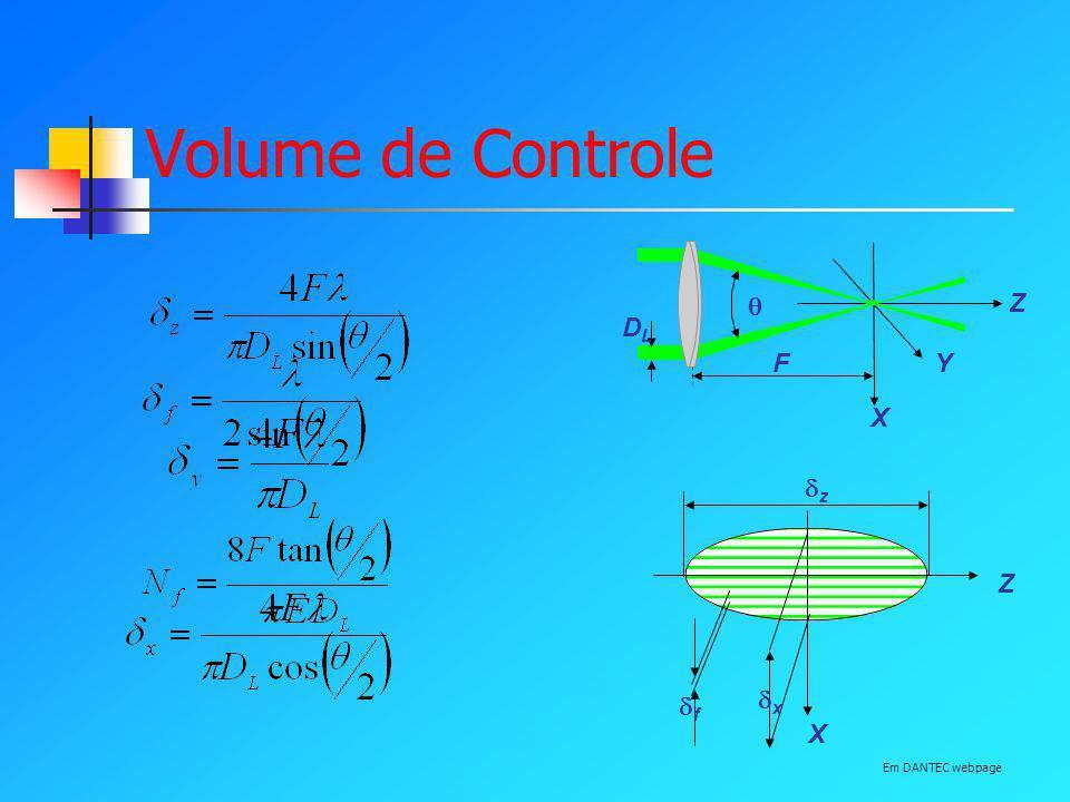 Volume de Controle F  DL Y Z X z x X Z f Em DANTEC webpage