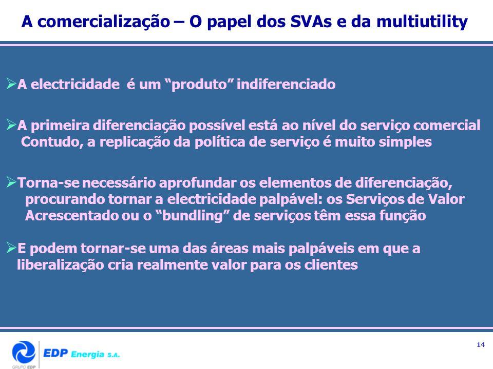 A comercialização – O papel dos SVAs e da multiutility