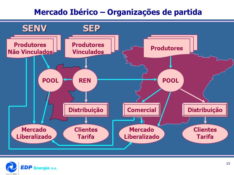 Mercado Ibérico – Organizações de partida