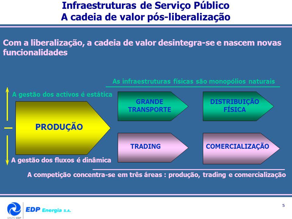 Infraestruturas de Serviço Público A cadeia de valor pós-liberalização
