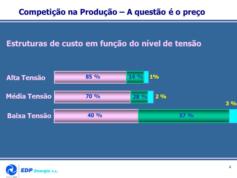 Competição na Produção – A questão é o preço