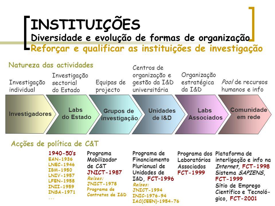 INSTITUIÇÕES Diversidade e evolução de formas de organização Reforçar e qualificar as instituições de investigação